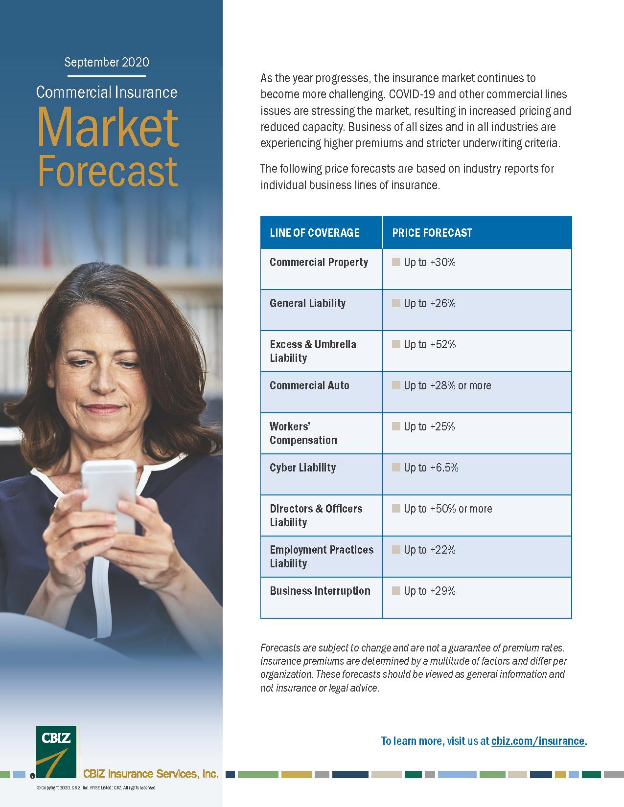 Insurance Market Forecast image