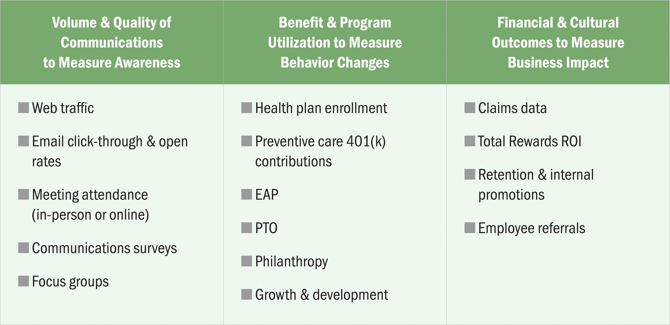 Three quantitative steps to maximize total reward investment.