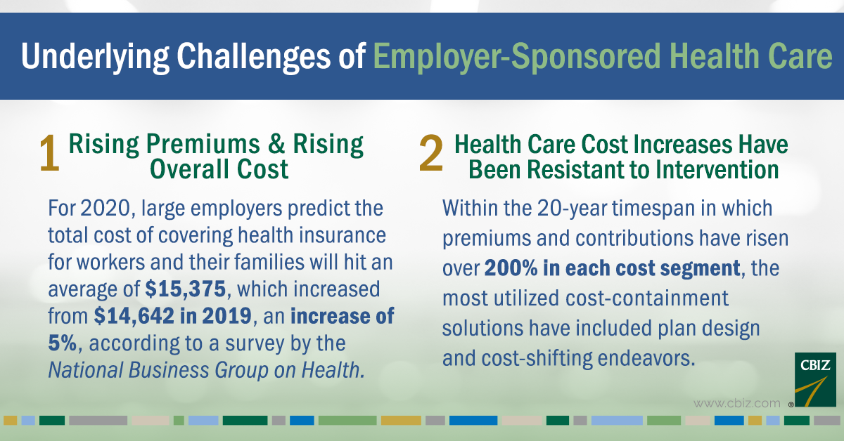Underlying Challenges of Employer-Sponsored Health Care