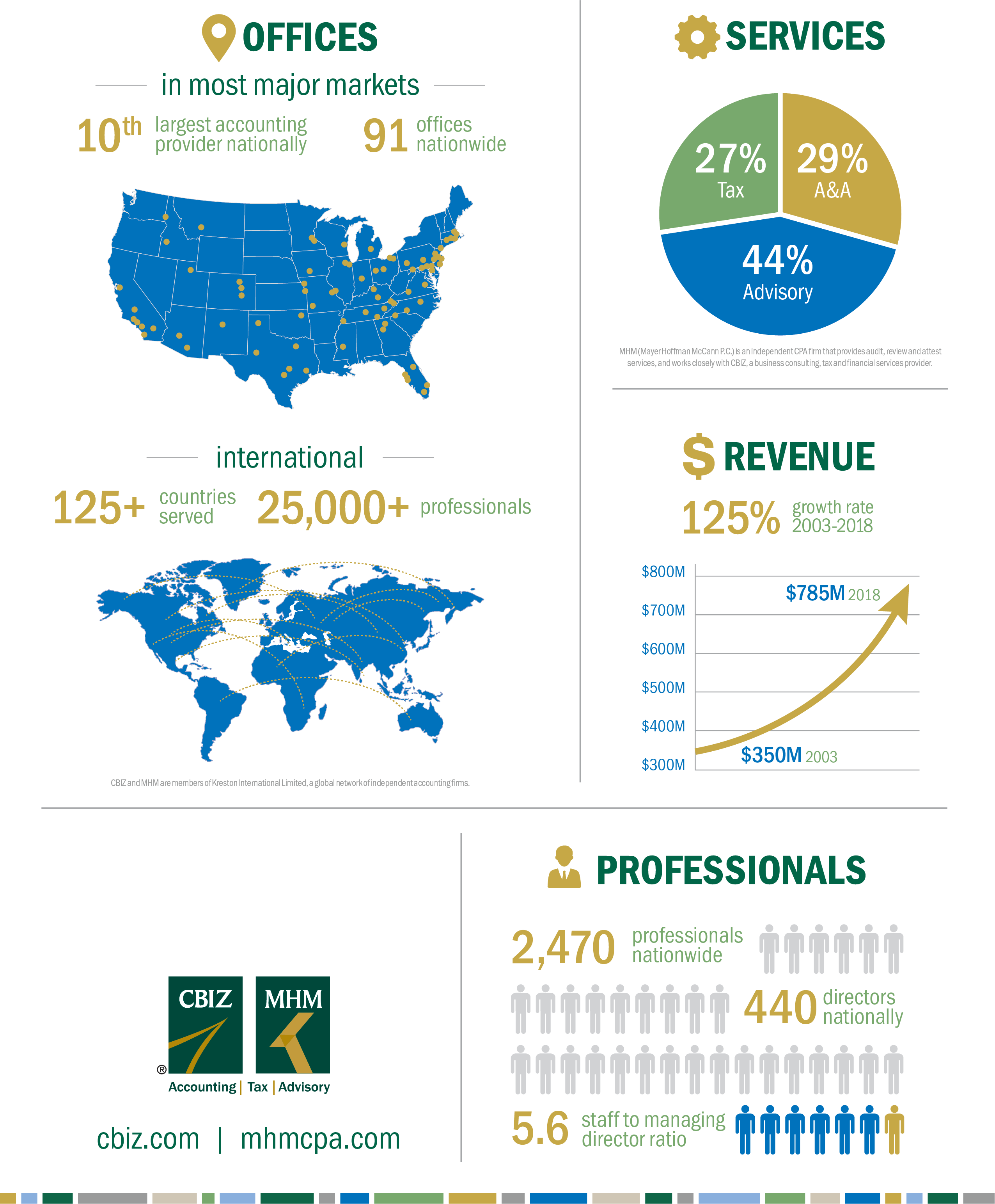 Accounting and Tax Infographic