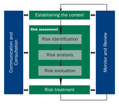 A diagram of CBIZ's enterprise risk process.