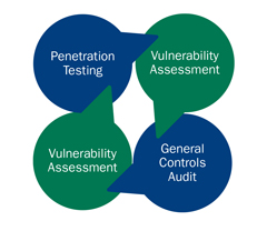 An illustration showcasing CBIZ IT Audit services